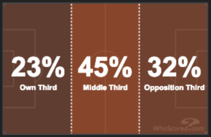 Sergio Conceicao Porto Tactical Analysis Statistics