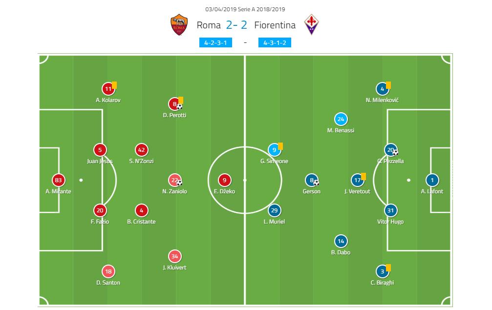 Roma Fiorentina Tactical Analysis Statistics