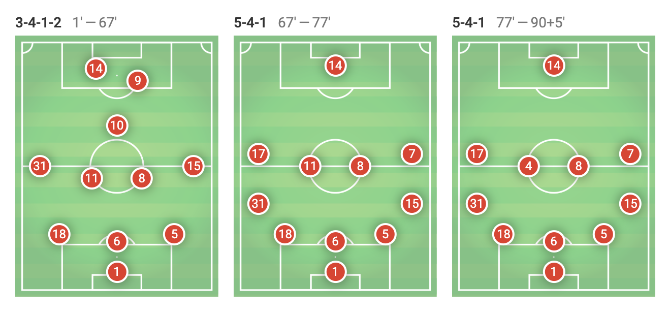arsenal-napoli-match-analysis-statistics