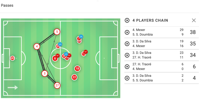 Rennes Nice Tactical Analysis Statistics