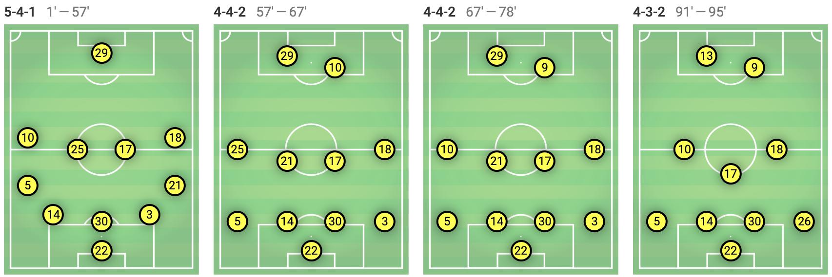 Tactical-Analysis-Ajax-Vitesse-Eredivisie-Statistics
